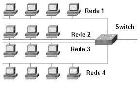 Tipos De Switch De Rede Pesquisa Google Diagram Switch Floor Plans