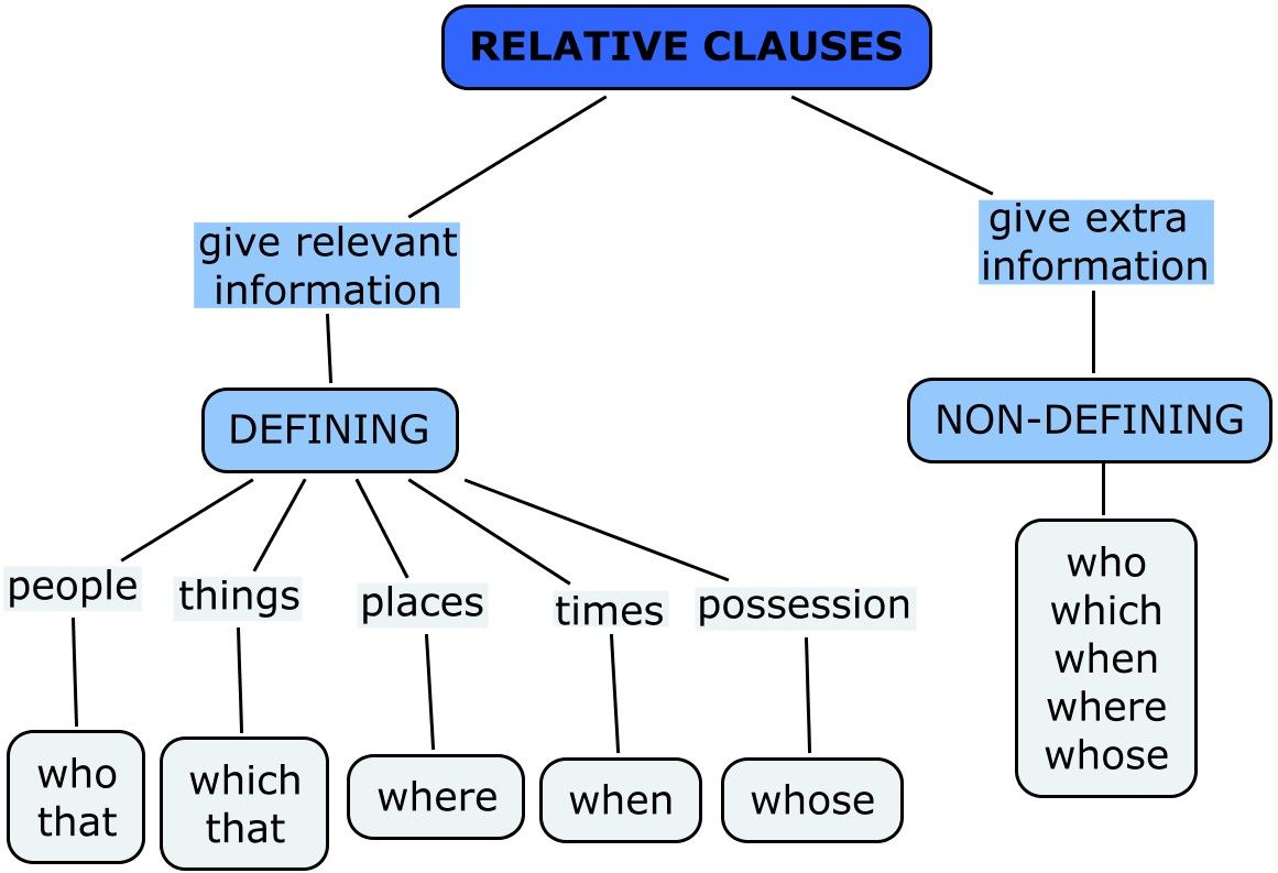 Relative clauses edrls anglitina pinterest english english relative clauses edrls ccuart Choice Image