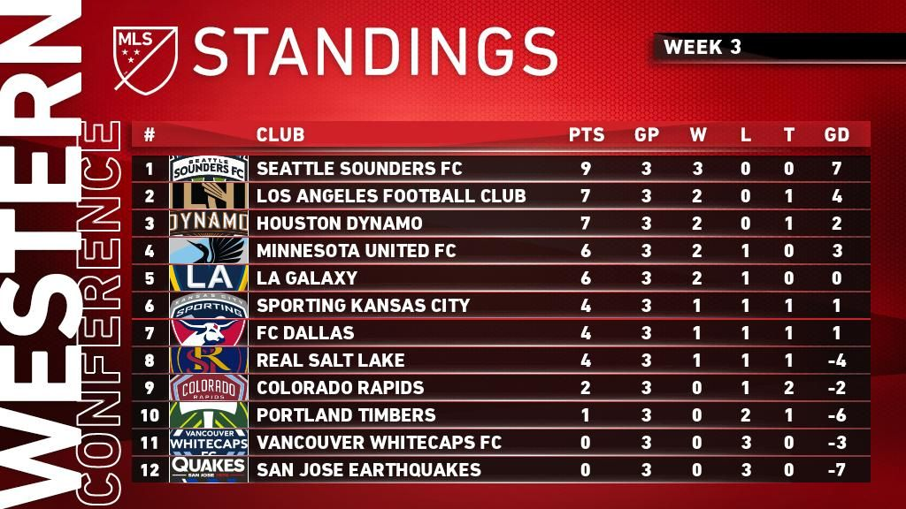 After Week 3, it's SoundersFC in the driver's seat out