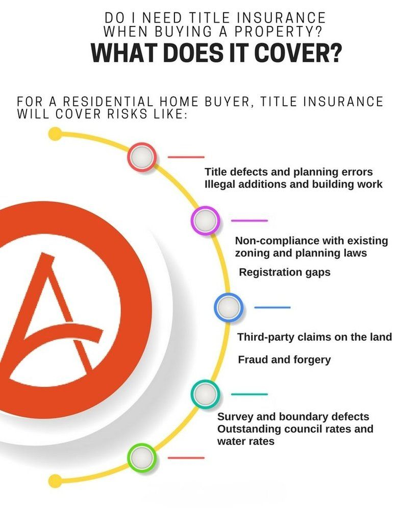Pin By Artesian Title On Title Insurance Company Title Insurance