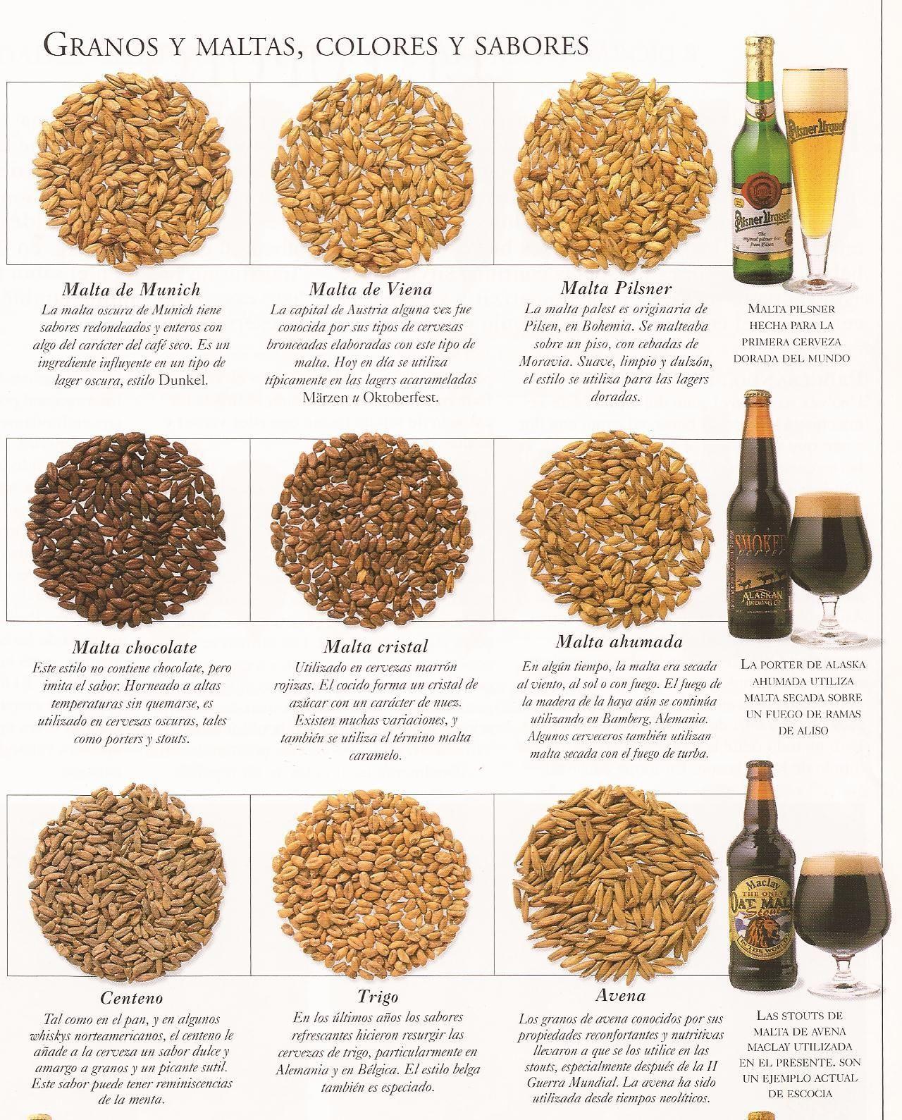 3 Granos Y Maltas Cerveza Artesanal Recetas De Cerveza Elaboracion De Cerveza Artesanal