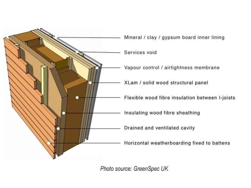 R28 Wall Assembly Passive House Passive House Design Solar Architecture