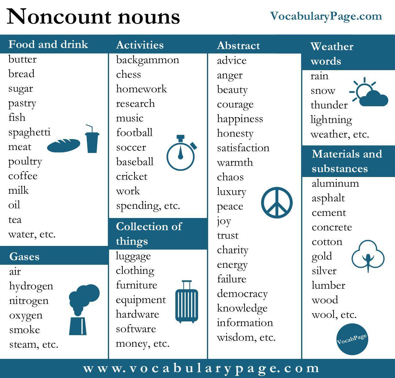 Noncount Nouns Nouns Teaching English Grammar How To Memorize