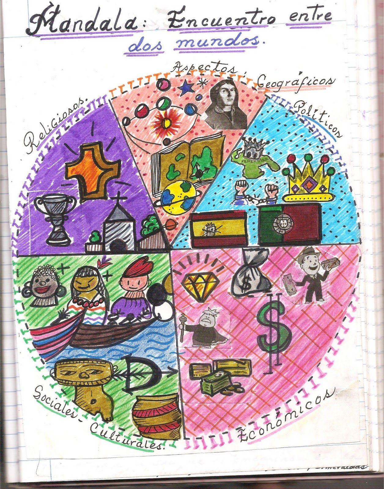 Mandala De Las Resiliencias Buscar Con Google Kids Rugs Decor Rugs