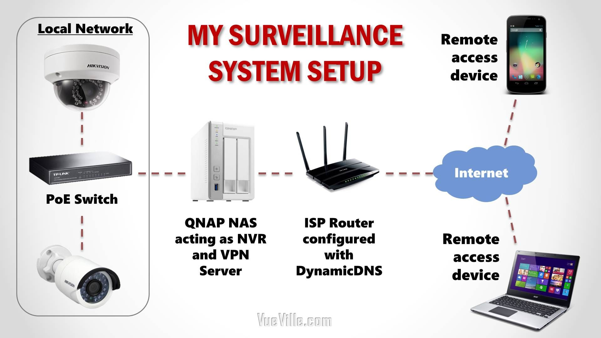 How We Built Our Diy Home Security Camera System Home Security