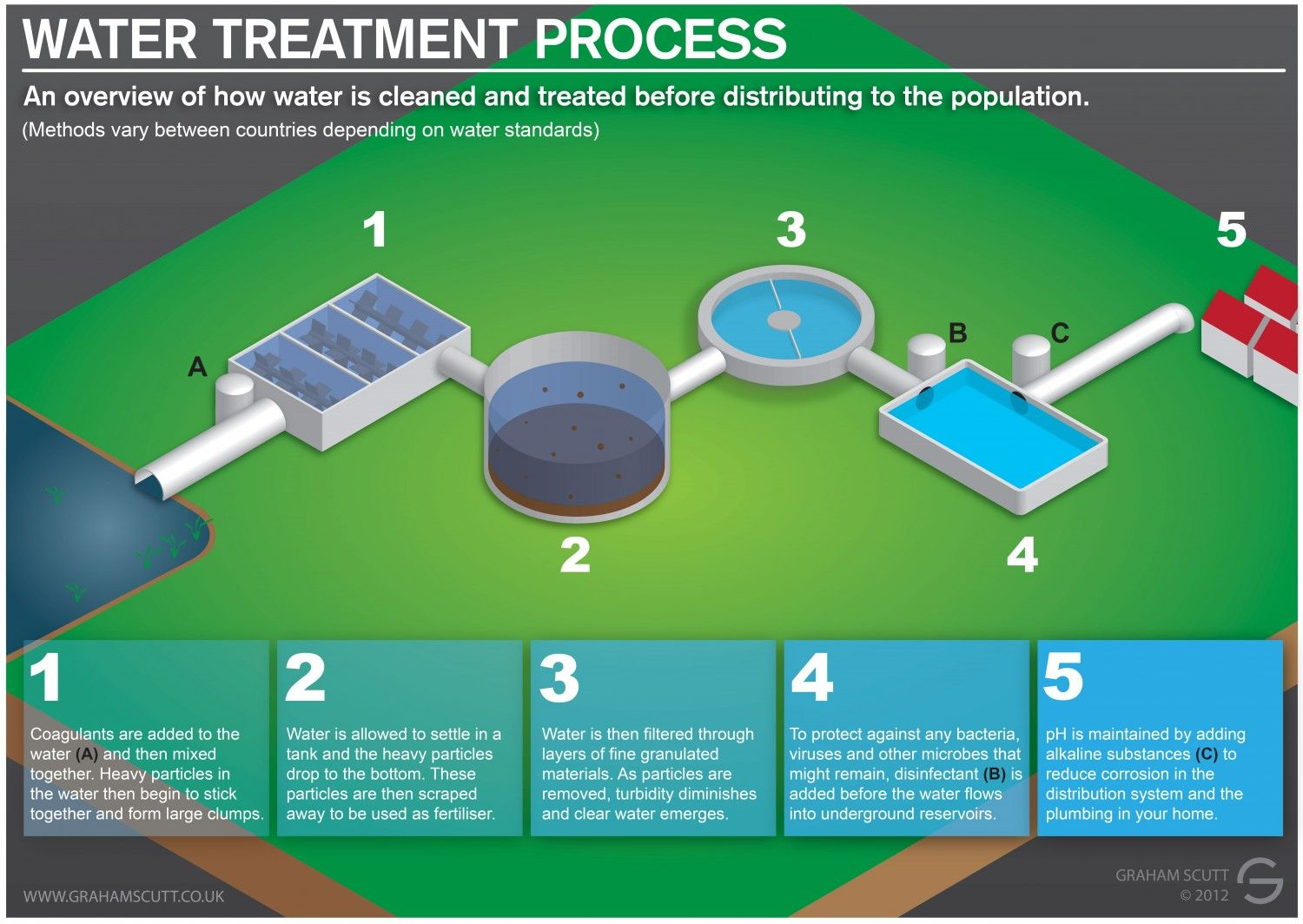 Water Treatment Process Infographic W amp WW treatment