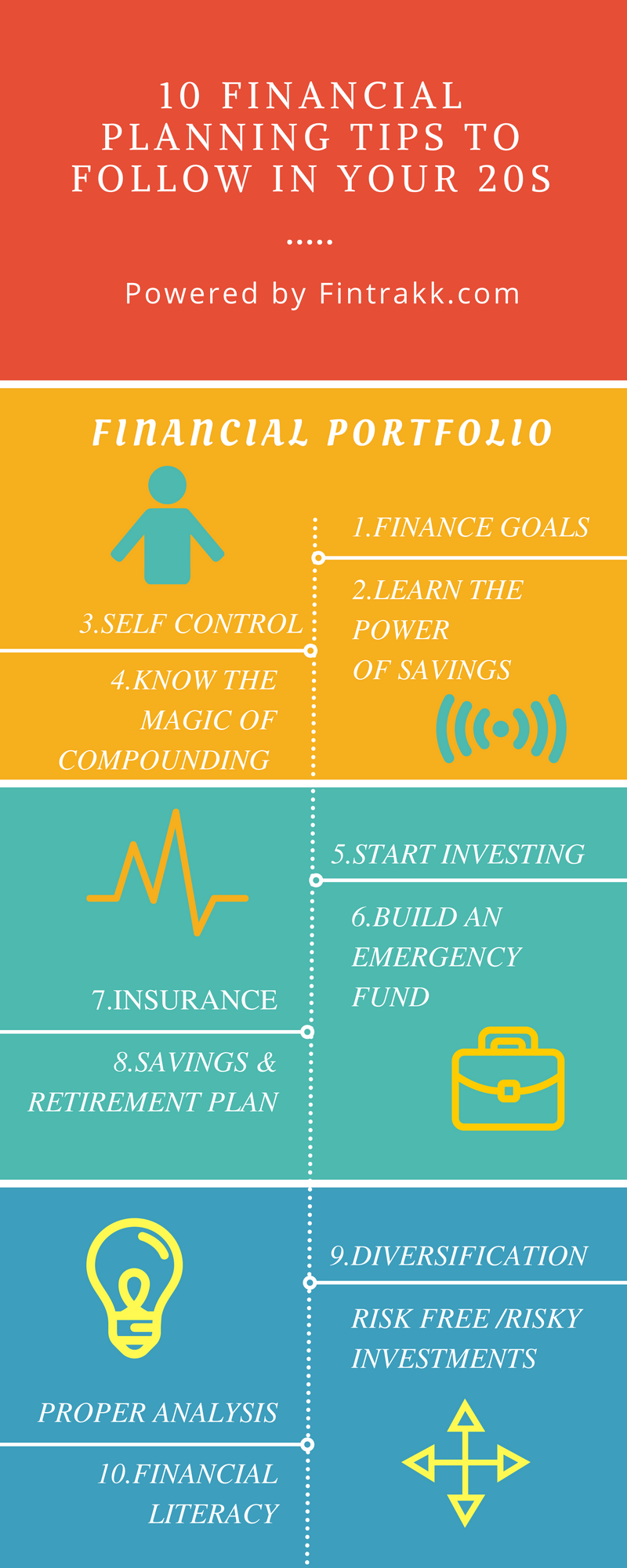 10 Financial Planning Tips To Follow In Your 20s