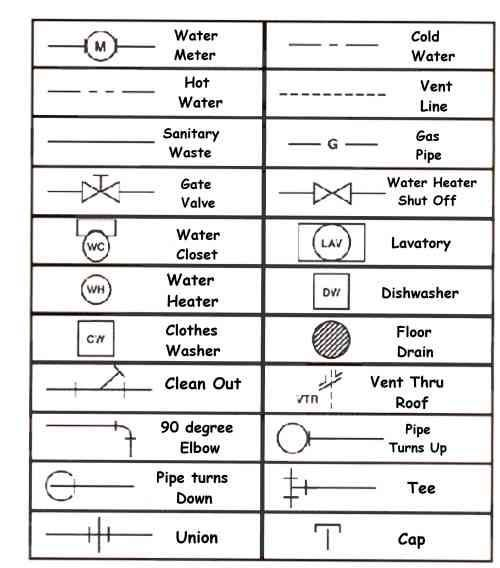 house wiring symbols  zen diagram, wiring diagram
