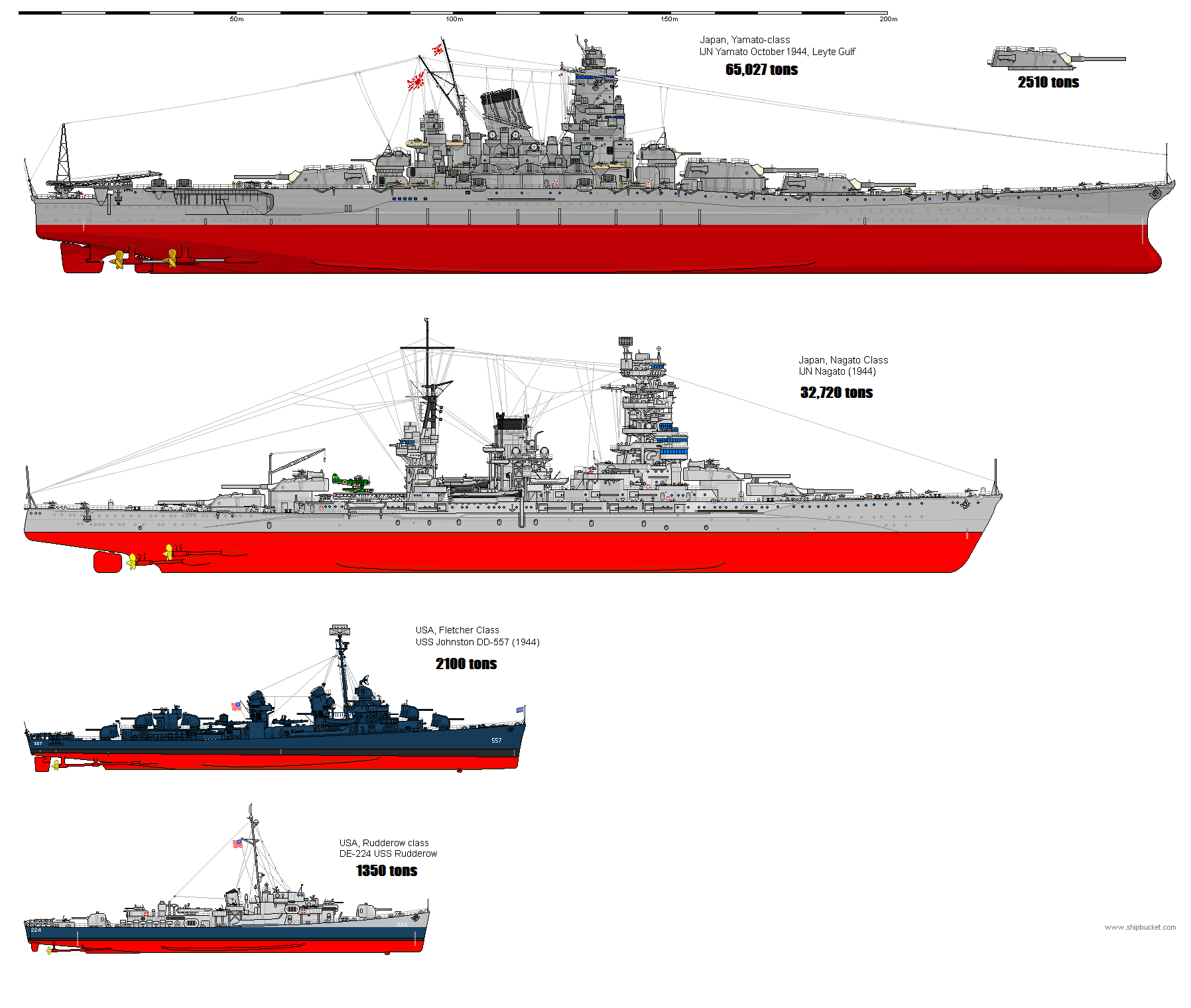 Battle Off Samar Comparison Between The Top Two Heaviest Japanese Units And The Top Two Heaviest American Units Battleship Naval History Warship