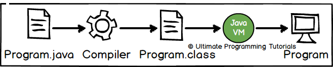 how to read a plain text file in java