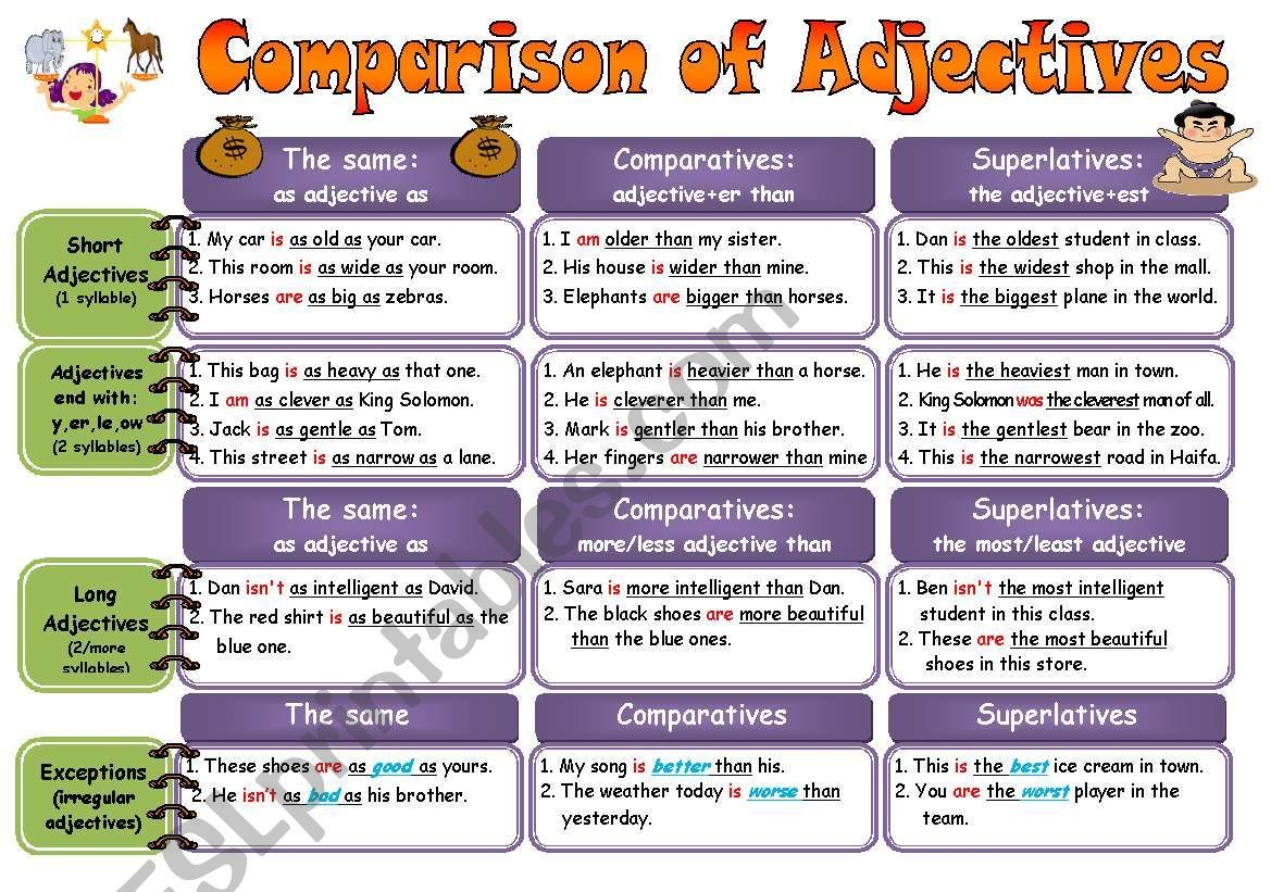 Comparison Of Adjectives Rules Practice Fully