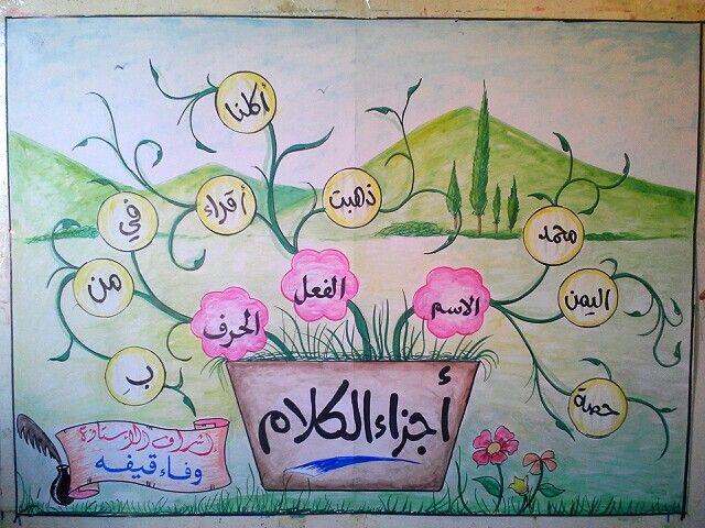 اجزاء الكلام الاسم والفعل والحرف Arabic Language Learning Arabic Learn Arabic Language