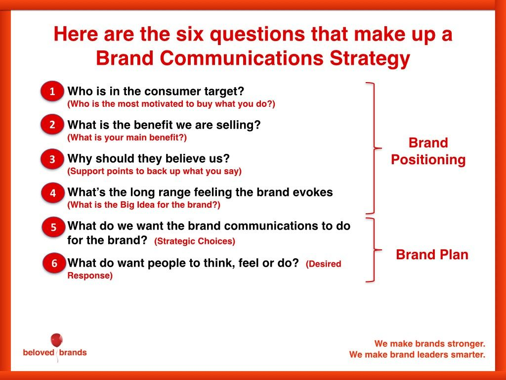 Brand Communication Strategy 001 With Images Brand