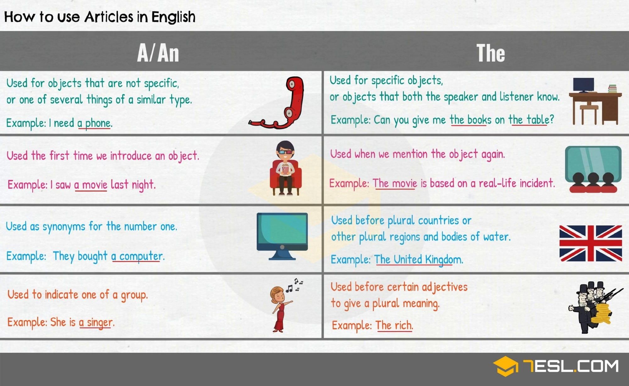 Articles In Grammar Useful Rules List Amp Examples