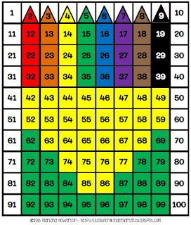 Hundreds chart crayon box also best hundred images on pinterest math activities rh