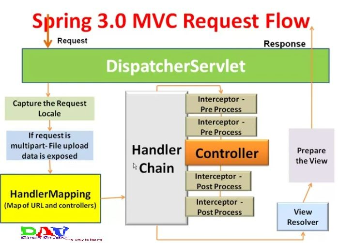 Dinesh On Java Spring Mvc Interceptor With Example