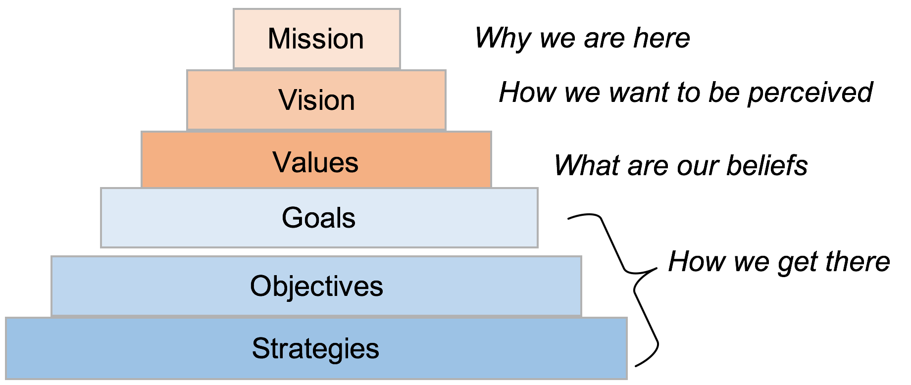Part  Strategic Planning Process Defined  Swot Analysis