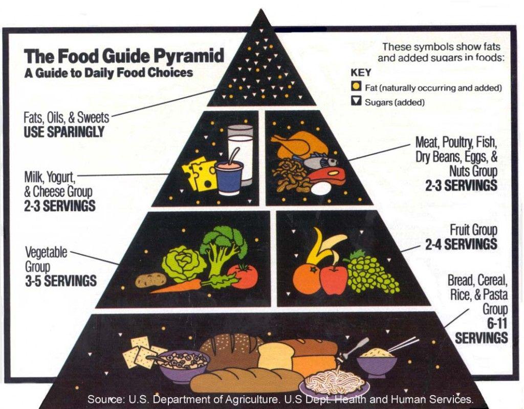 Food Pyramid For Kids Food Pyramid Usda Food Nutrition