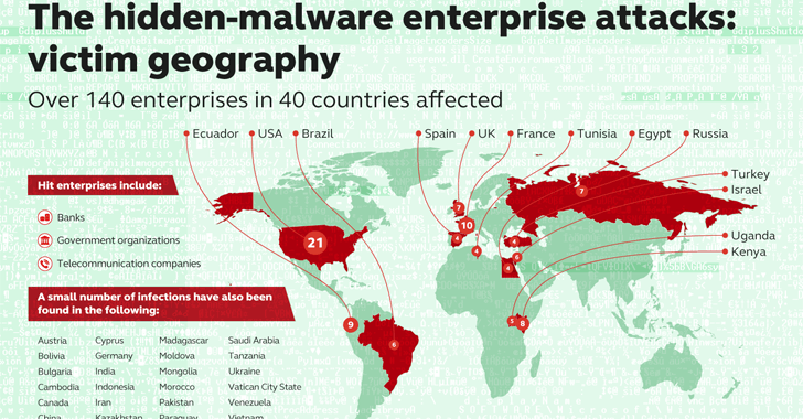 High Sophisticated Fileless Malware Infected 140 Companies In 40 Countries Enterprise System Malware Cyber Security