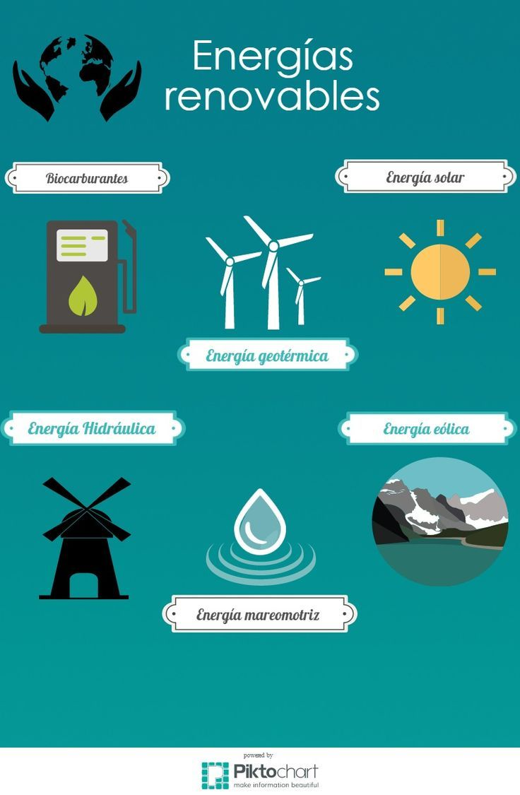 Mi Infografia Sobre Energias Renovables Energia Renovable Energia Energia Eolica