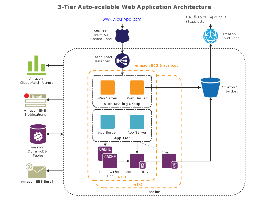 Conceptdraw samples computer and networks aws architecture example auto scalable web application architecture this diagram was created in conceptdraw pro using the aws architecture diagram library from the aws pooptronica