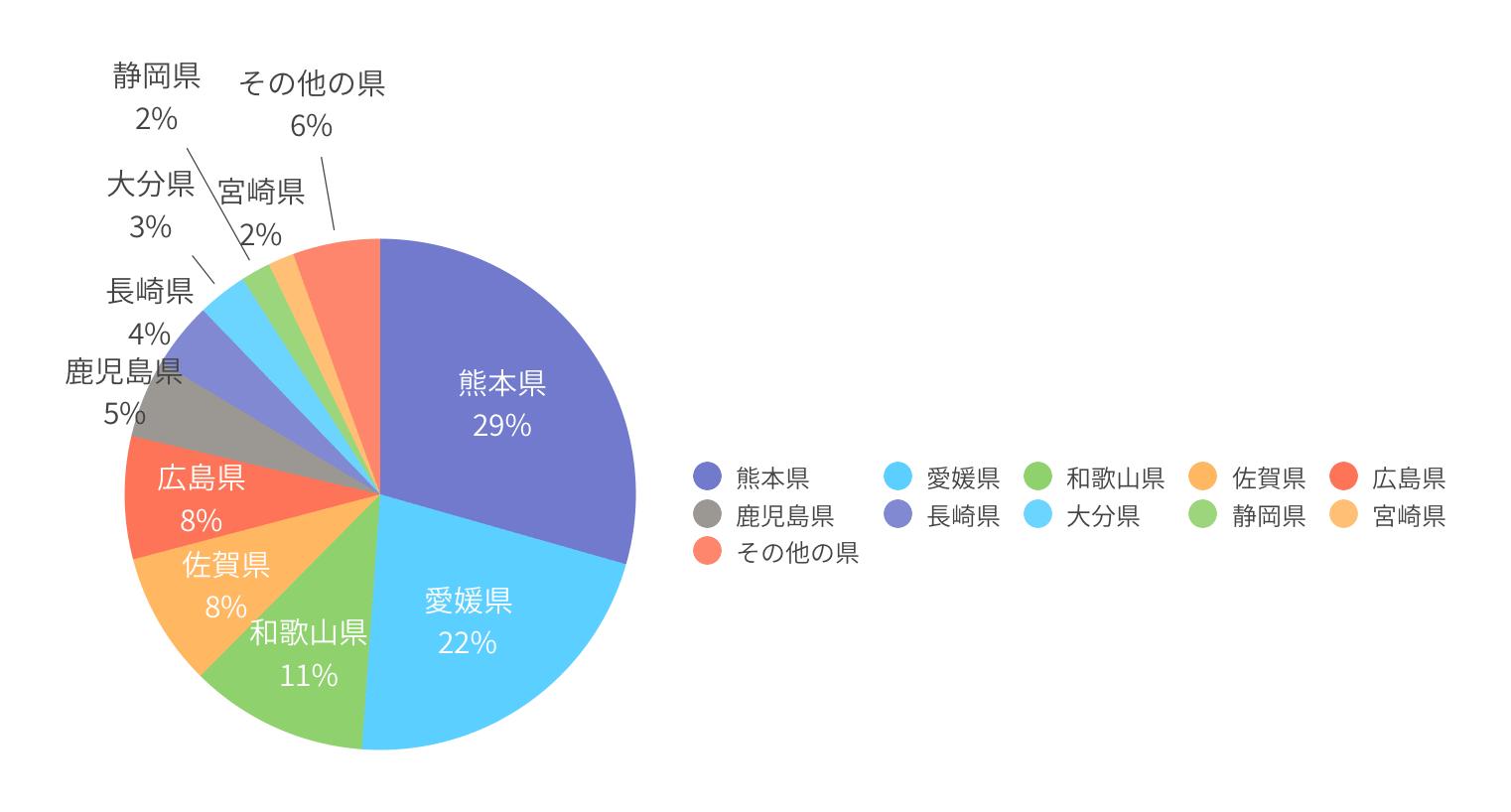 ぶどう の 収穫 量 ランキング ぶどう - 大阪府