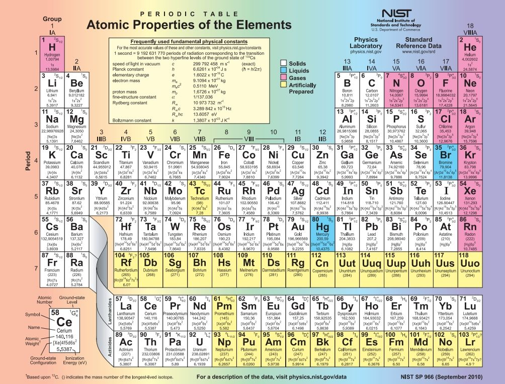 Periodic Table what is p on the periodic table : National Institute of Standards and Technology (NIST) Periodic ...