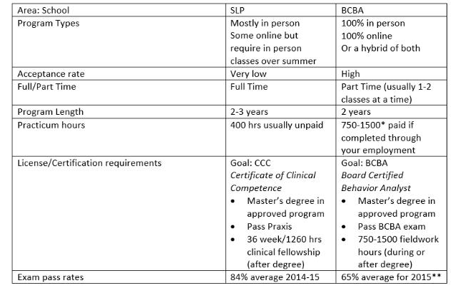Career Choices Slp Vs Bcba In 2020 Bcba Career Choices Challenging Behaviors