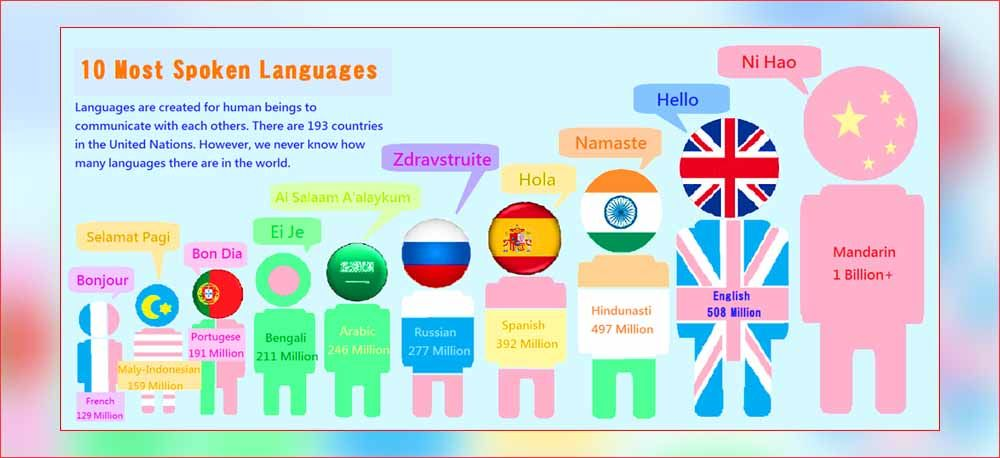 World Top Ten Spoken Languages Most Popular Languages In World - Most popular language in world after english