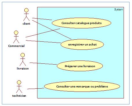 Diagramme De Cas D Utilisation Package Gestion Des Achats V3 Shopping