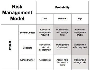 Communication A Risk Management Model  Risk Management