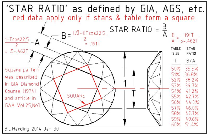 Star Ratio As Defined By Gia And Ags Etc  The Square Moving On