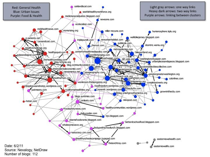 Applying Social Network Analysis to Online Communications Networks - network assessment template