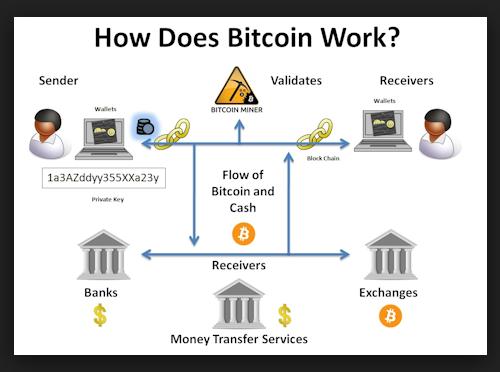 create bitcoin pool