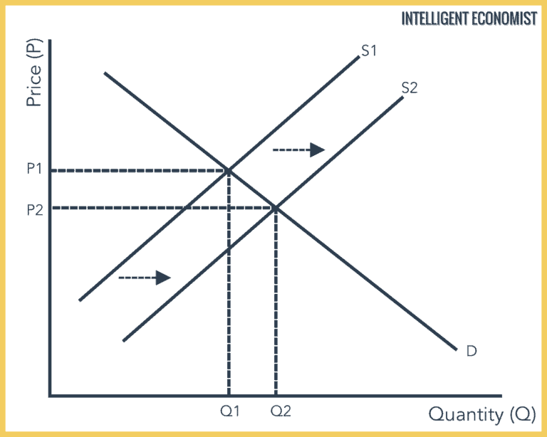 Supply And Demand In 2020 Graphing Market Force Supply