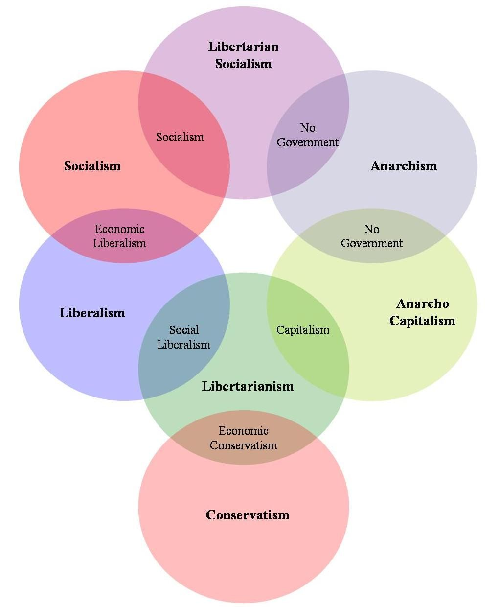 Political ideology the body of ideas reflecting the social needs here are a few diagrams i created to help illustrate that tenets can be used to help define where one political ideology ends and another po pooptronica