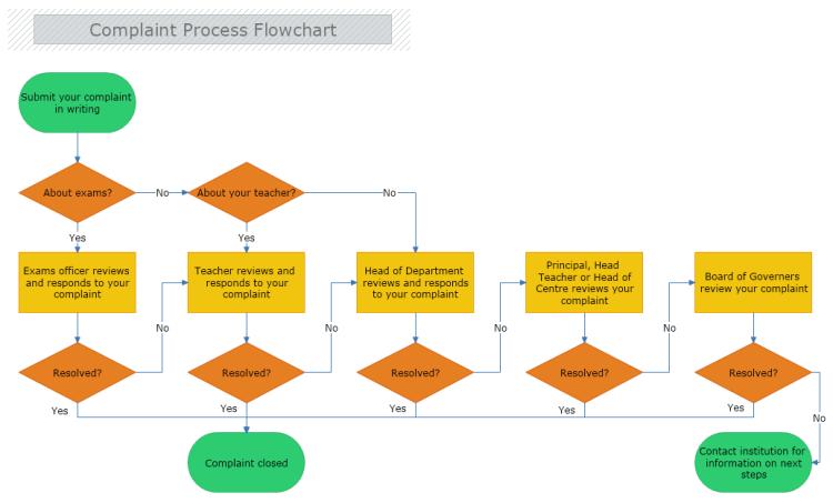 Complaint Process Flowchart Flow Chart Process Flow Chart Flow Chart Template