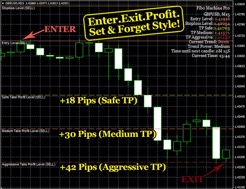Fibo Machine Pro Indicator Forex Winners Forex Trading Entry