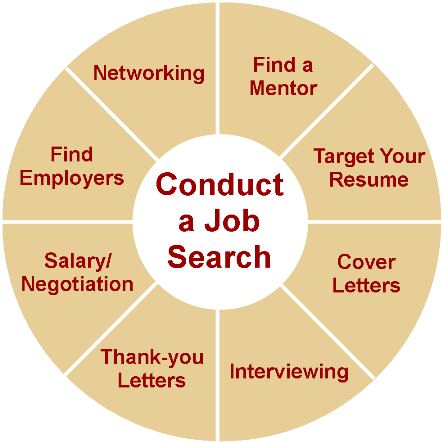 job search strategy