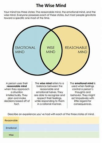Image Result For Dbt Mindfulness Exercises Venn Diagram Therapy