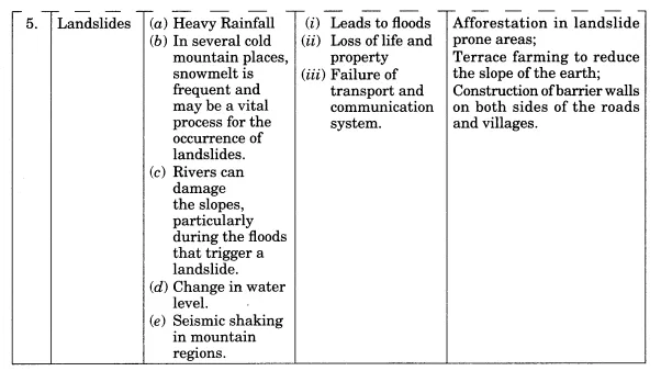 Class 11 Geography Notes Chapter 7 Natural Hazards And Disasters Learn Cbse Class11geographynoteschapter7 Class11no Geography Geography Revision Disasters