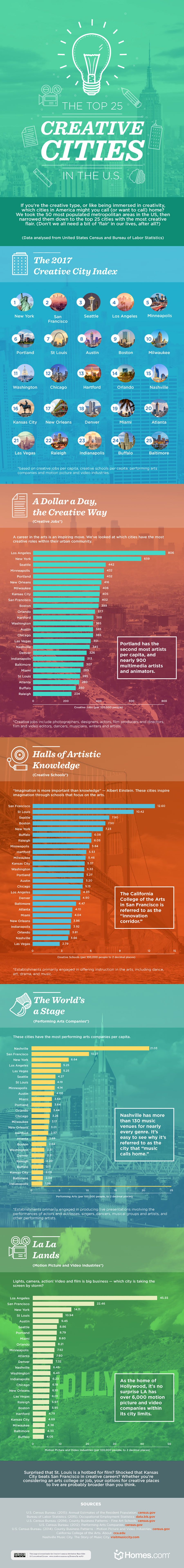 The Top 25 Creative Cities In The U.S. #Infographic