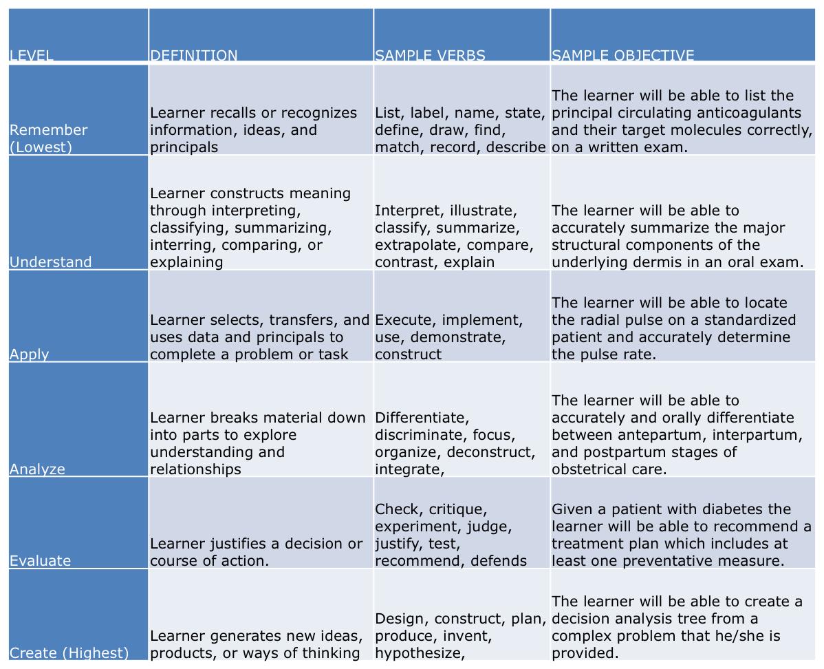 Bloom S Taxonomy Chart