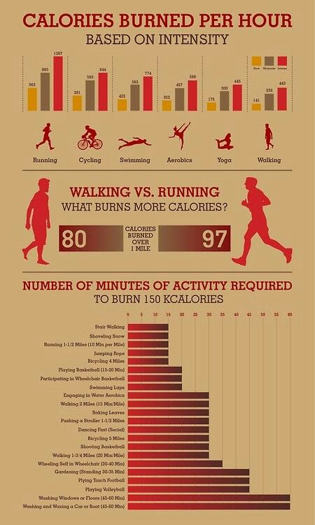 Running vs walking | Calories burned calculator, Burn ...