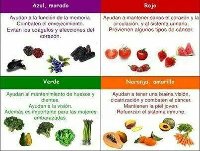 Alimentos y los colores