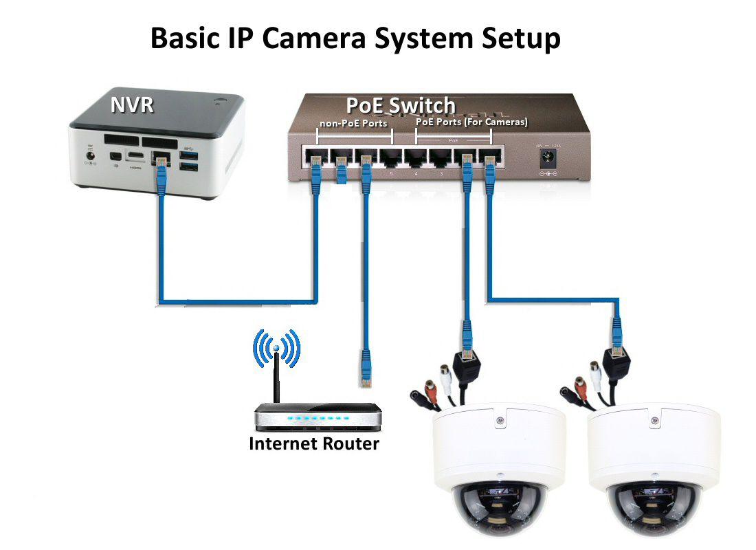 Pin By Sergio Godoy Conecc Godoy On Cctv Colombo Shop Security Camera Installation Ip Camera System Cctv Camera Installation