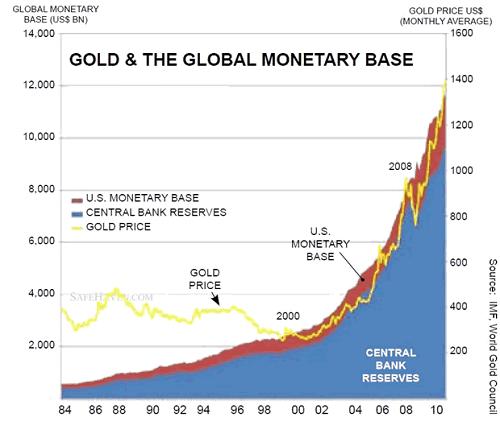 Gold Price Vs Money Supply Gold Price Gold Chart