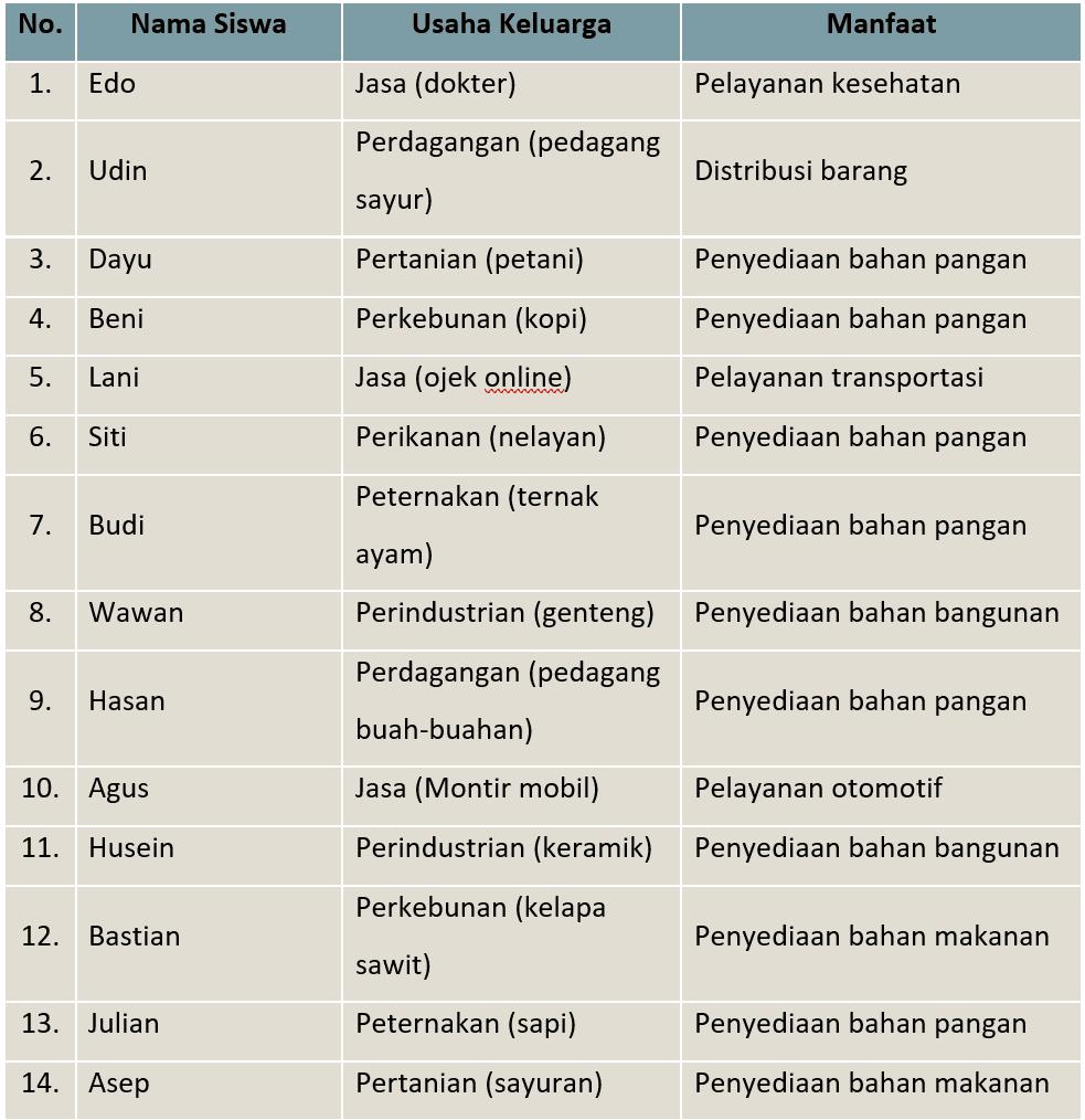 Kunci Jawaban Halaman 31 32 33 34 Tema 8 Kelas 5 Di 2021 Kunci Peta Pikiran Buku