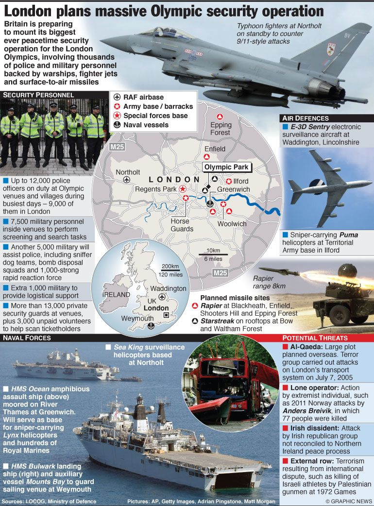 OLYMPICS 2012: Massive security operation for Olympics 2012