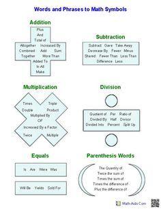 Words Phrases To Math Symbols Algebra Worksheets Pre Algebra Worksheets Math Vocabulary